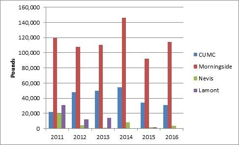 Graph showing electronic recylcing amounts at the various Columbia campus locations.