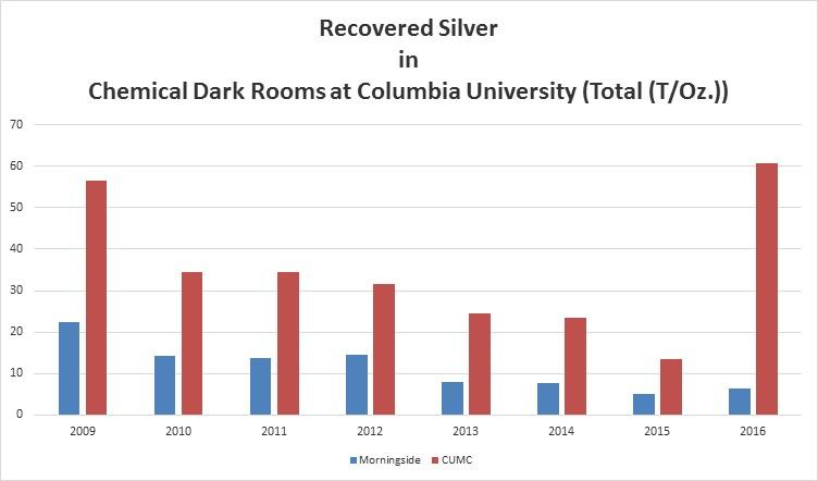 Graph showing silver recovery statistics for Morningside and CUMC over nine years.